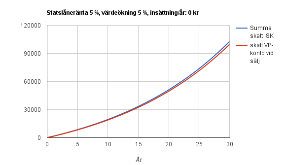 vp-konto-vs-isk-5-5-0