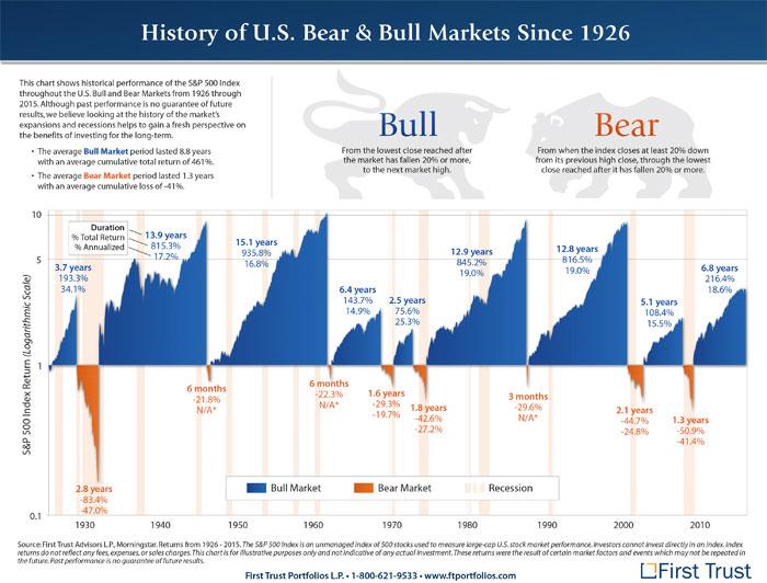 Bull och bear marknader USA