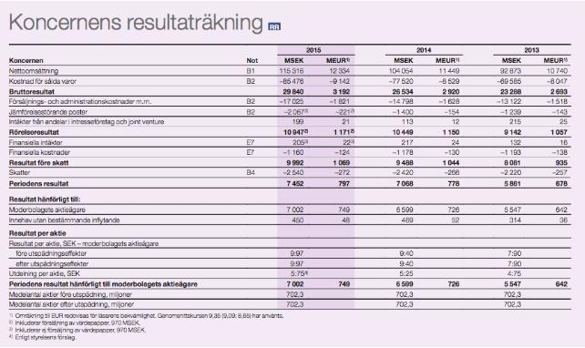 Exempel 2 resultaträkningar