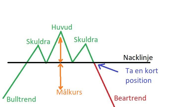 Målkurs HS formation