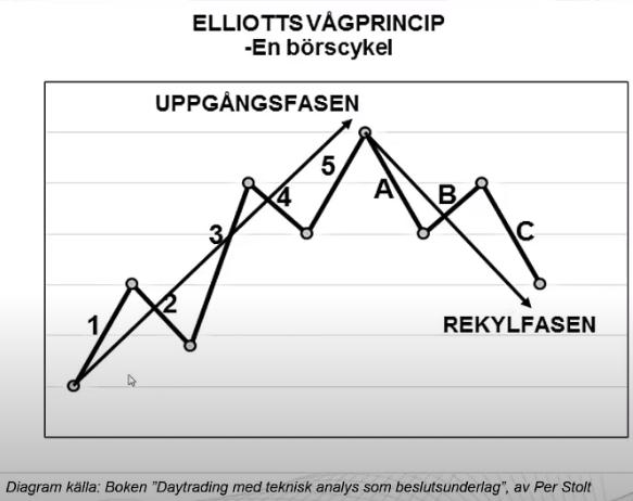 Elliot vågor / elliot waves