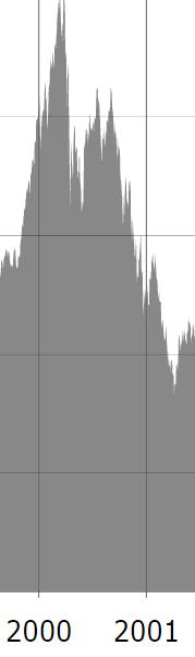 IT bubblan graf