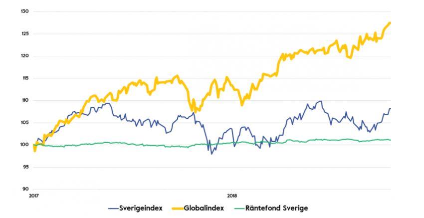 trend globalindex