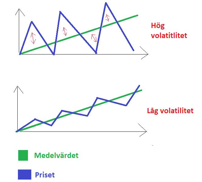 Hög och låg volatilitet