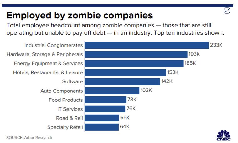 zombi företag anställda