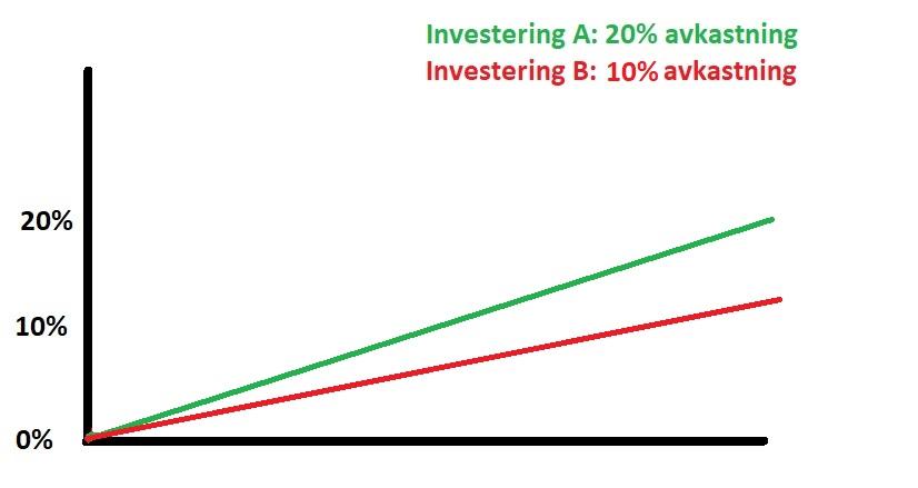 olika typer av investeringars sharpekvot