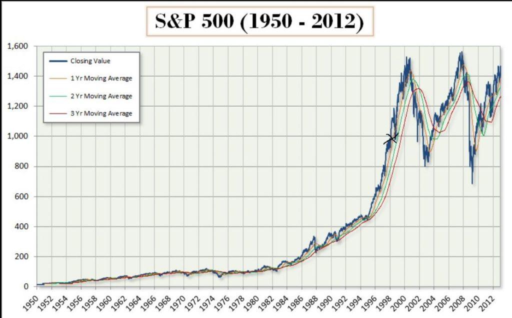 S&P 500 mellan 1950 och 2012