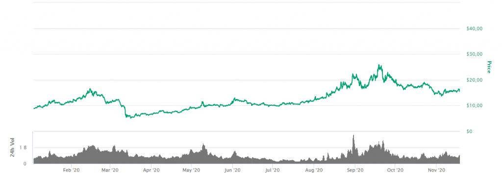 NEO graf
