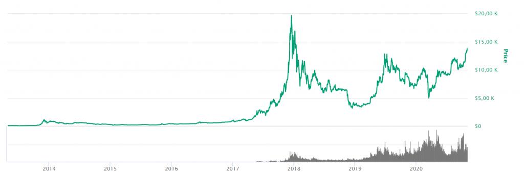 prisutveckling bitcoin