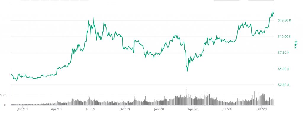 graf bitcoin