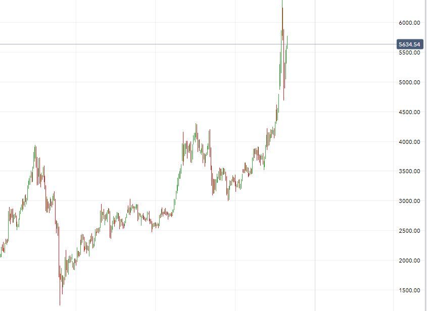 IG markets kryptoindex