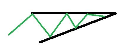 stigande triangel