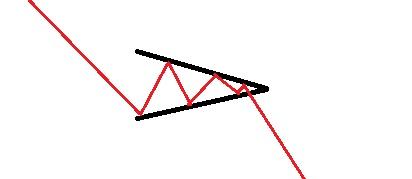 Utbrott negativ/fallande triangel