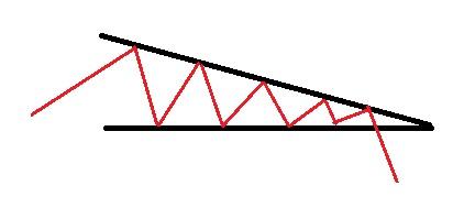Utbrott nedåt i en fallande triangel