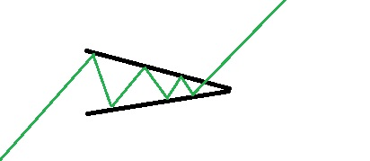 Utbrott stigande triangel