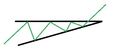 Utbrott uppåt ur en stigande triangel