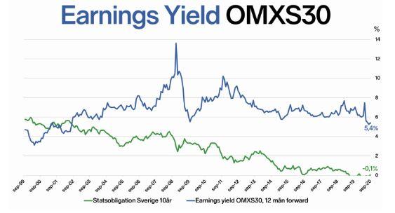 earnings yield omxs30