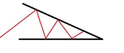 Fallande/negativ triangel