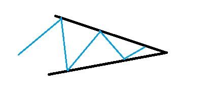 neutral triangel