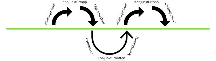 Konjunkturcykel