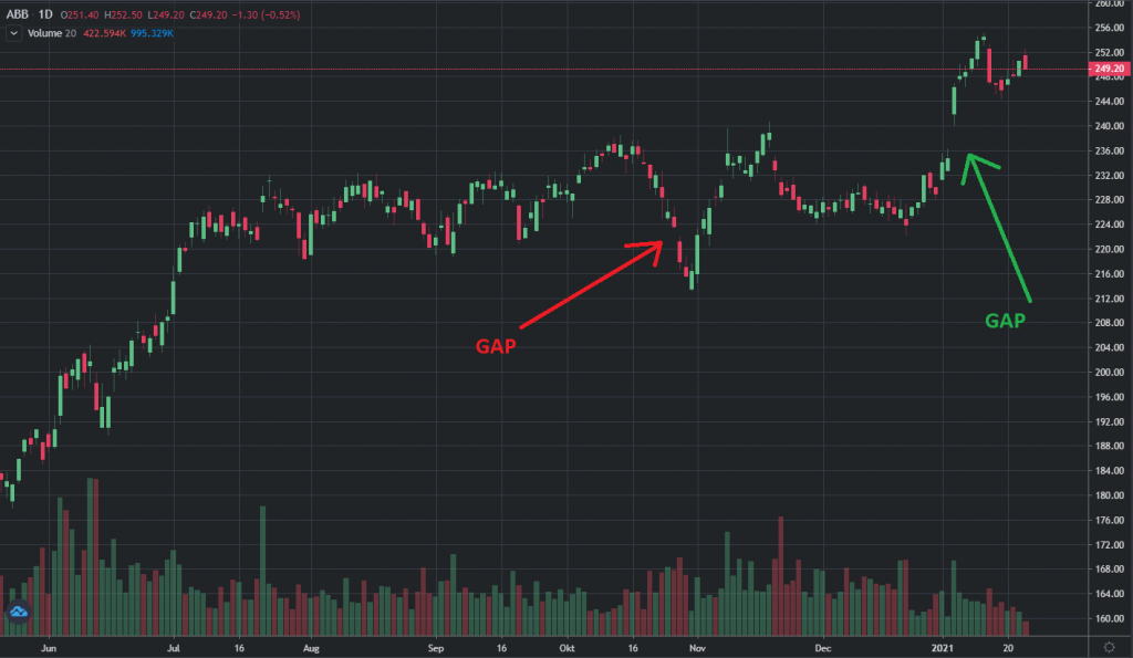 GAP teknisk analys