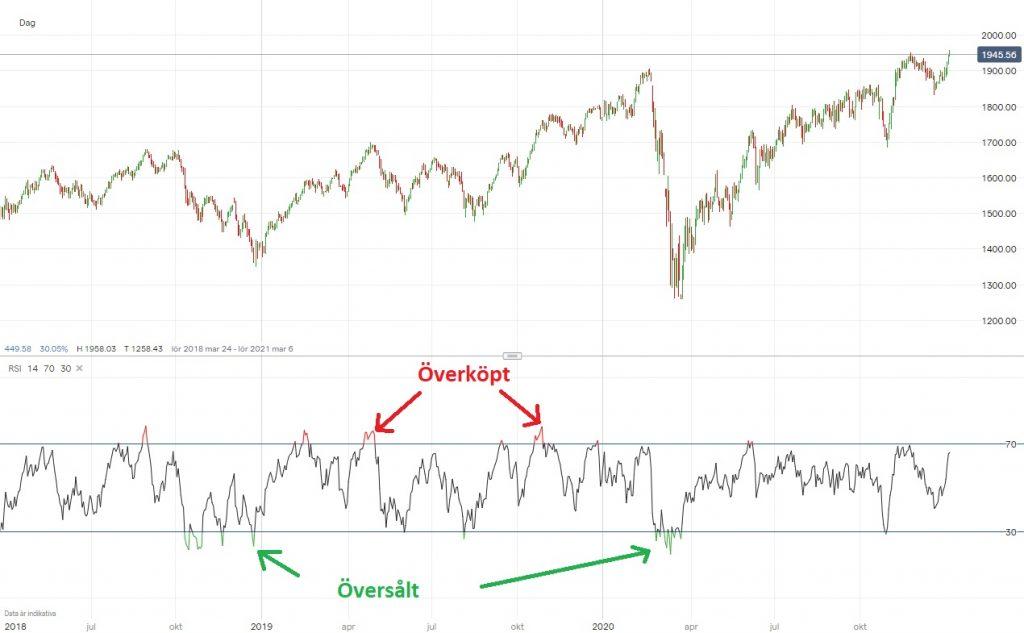 RSI i graf med överköpt och översålt
