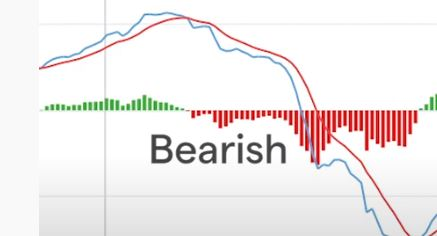 bearish macd