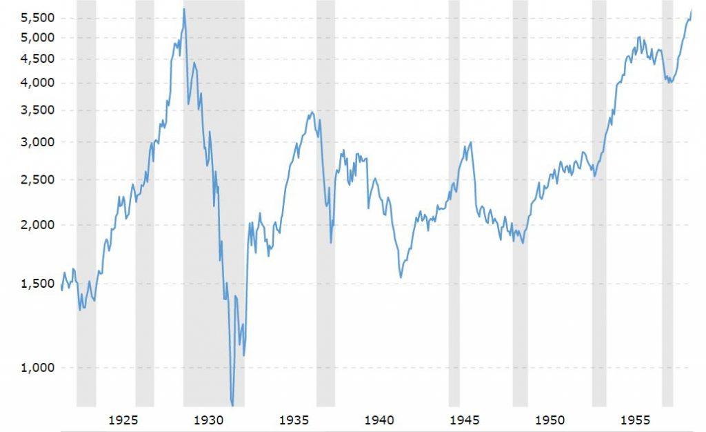 1927 börskrasch