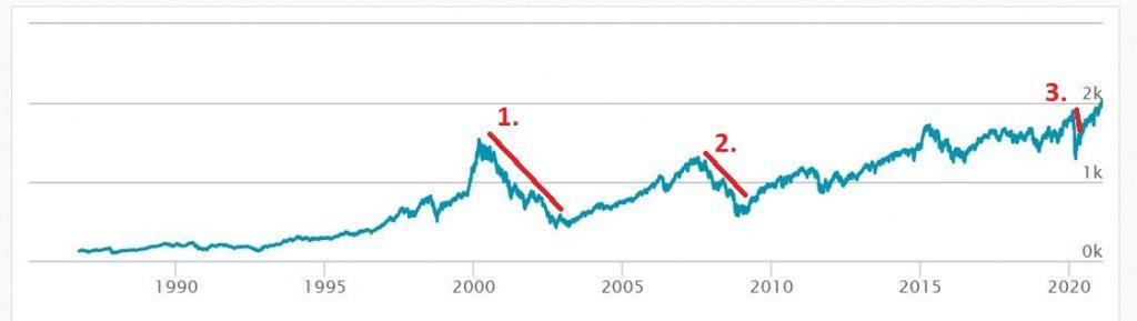 börskrascher från och med 1990 graf