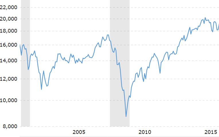 finanskrisen 2007