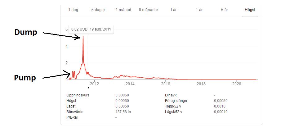 pump and dump exempel i graf