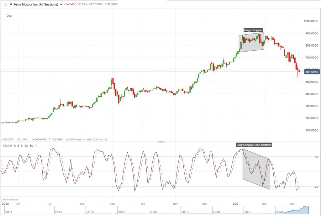 Tesla stockhastics divergens