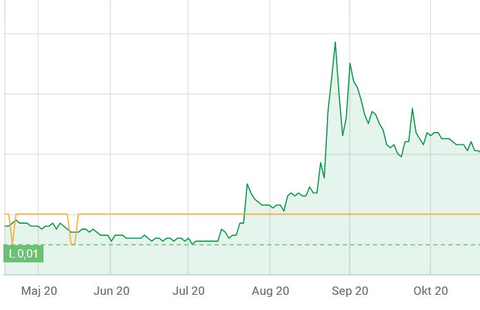 future gaming group pump and dump