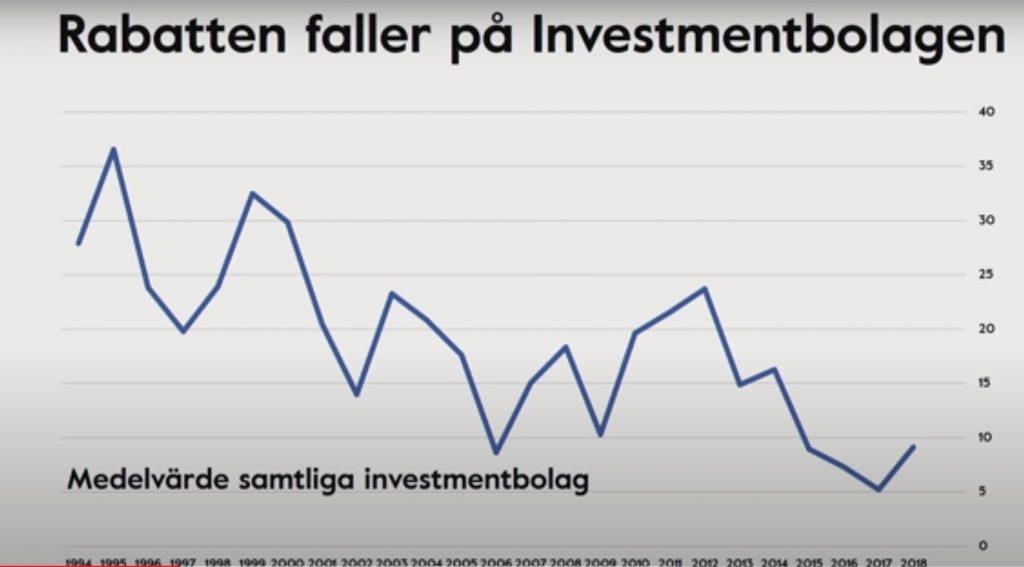 rabatt på investmentbolag