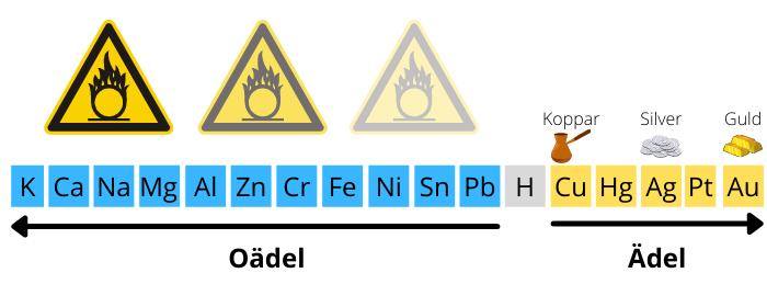 Oxideringsgrad metaller