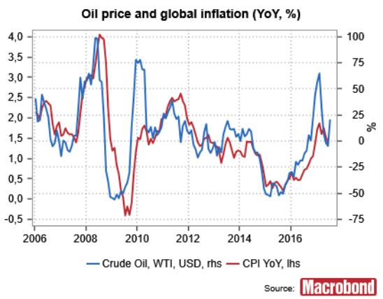 oljepris och inflation