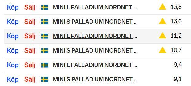 Minifutures palladium