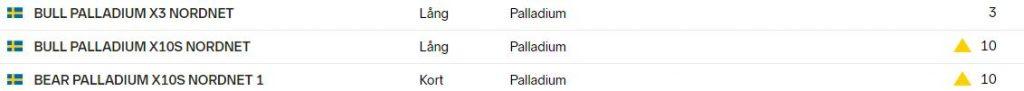 Bull och bear palladium