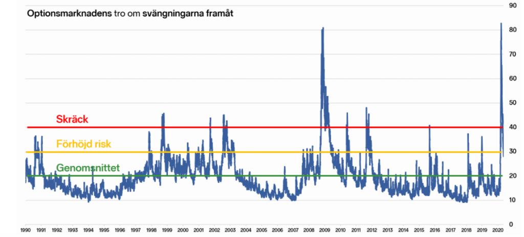 VIX index graf