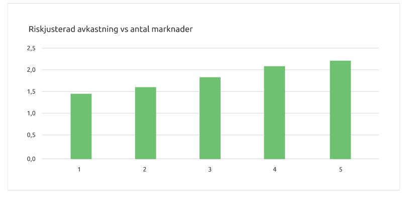 riskjusterad avkastning i förhållande till antal marknader
