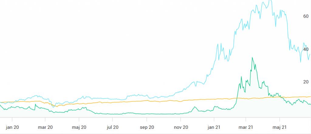 Canaan INC vs bitcoin vs DJ usa