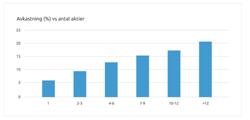 avkastning i förhållande till antal aktier