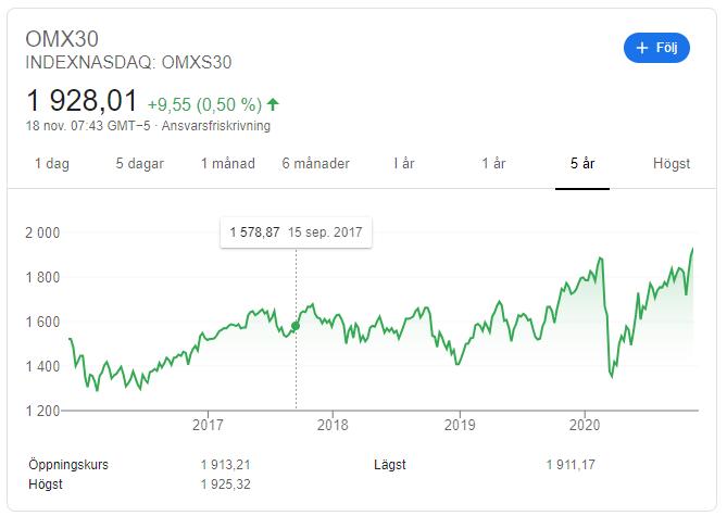 OMXs30 index