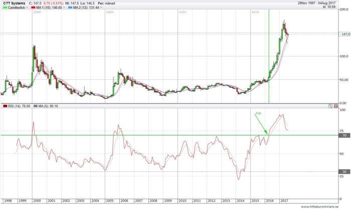 RSI breakout i ctt systems