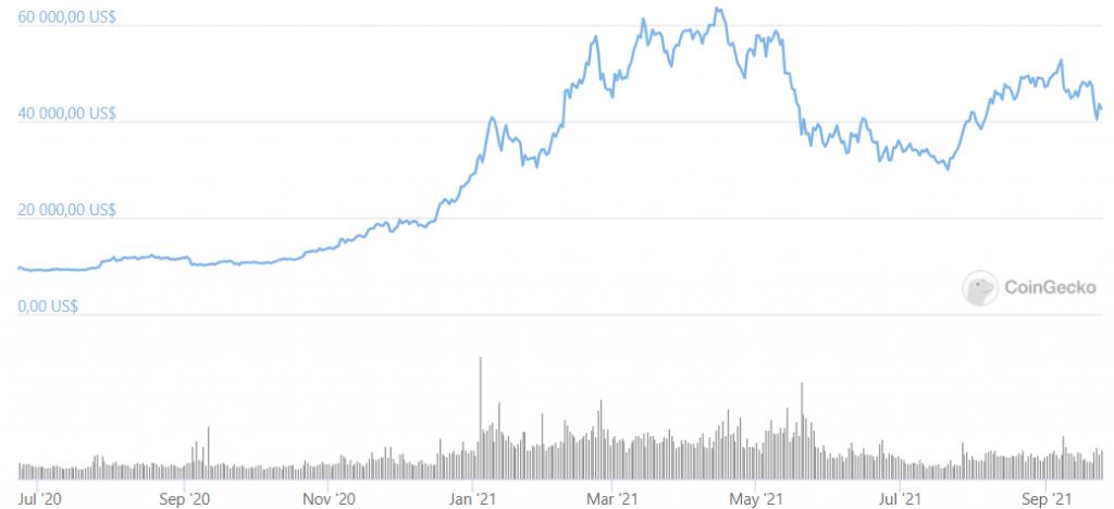 Värdeutveckling på Bitcoin från Juni 2020 till Sep 2021