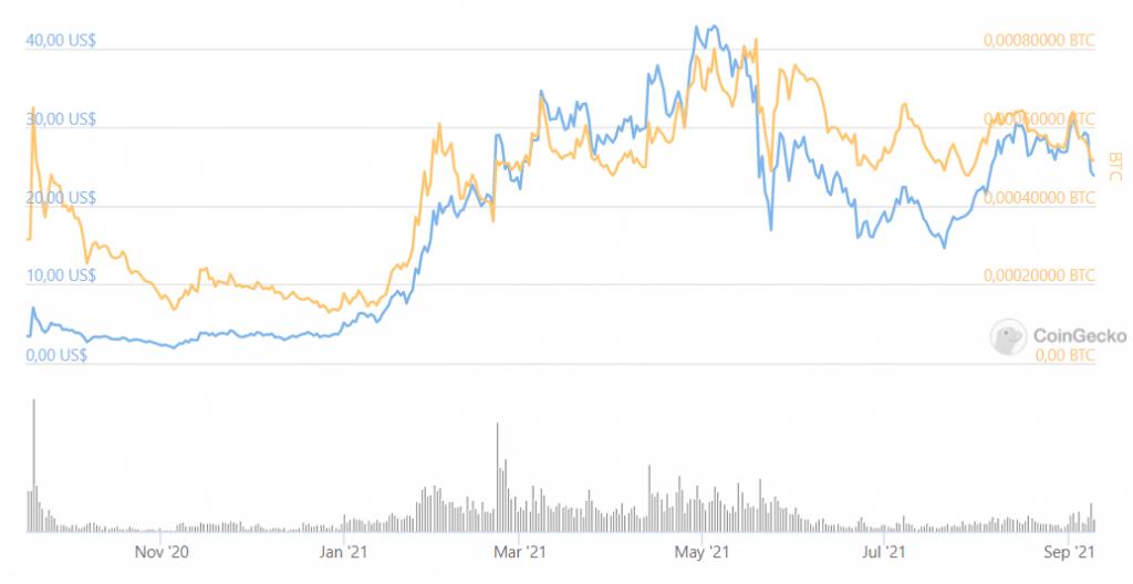 (Uniswap, blå i förhållande till Bitcoin, orange)