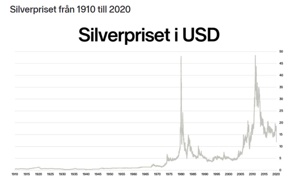 silverpriset utveckling