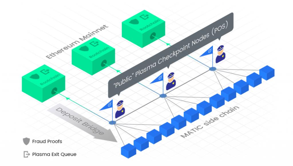 Teknisk illustration hur Polygon interagerar med Ethereum