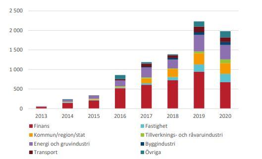 gröna obligationer globalt