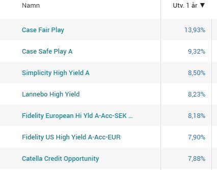 fonder med företagsobligationer - high yield